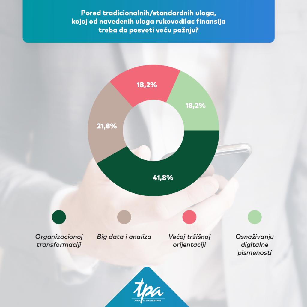 *Istraživanje je sprovedeno nad 55 finansijskih direkora lokalnih i globalnih kompanija koje posluju u Srbiji. Izvor: TPA Srbija